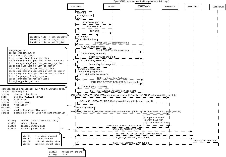 ssh sequence diagram                                                     ssh 2 0 linuxnow ru                                                      ssh 2 0